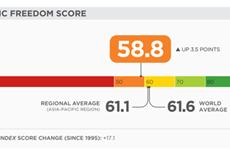 Вьетнам поднялся на 23 места по индексу экономической свободы