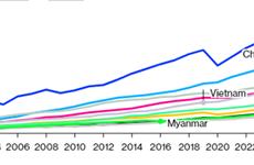 Bloomberg: Вьетнам - одна из стран Азиатско-Тихоокеанского региона с самым быстрым ростом ВВП на душу населения