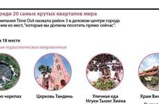 Хошимин среди 20 самых крутых кварталов мира