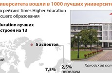 Два вьетнамских университета вошли в 1000 лучших университетов в мире