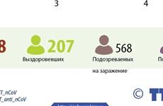 207 пациентов с COVID-19 признали полностью выздоровевшими