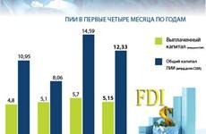 Первые 4 месяца 2020 года: привлечение ПИИ достигло 12,33 млрд. долларов США