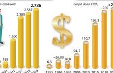 Экономический рост Вьетнама на протяжении нескольких лет