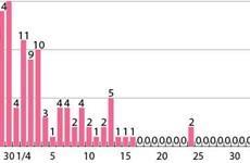 Во Вьетнаме в течение 25 дней подряд отсутствуют новые случаи заболевания COVID-19
