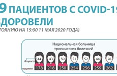 249 пациентов с COVID-19 выздоровели