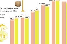 Во Вьетнаме профицит торгового баланса составил почти 2 млрд. долл. США