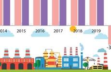 Промышленное производство выросло на 1%