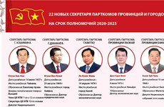 22 новых секретаря парткомов провинций и городов на срок полномочий 2020-2025