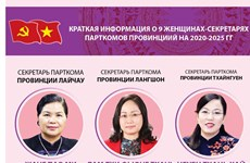 Краткая информация о 9 женщинах-секретарях парткомов провинций были избраны на 2020-2025 гг