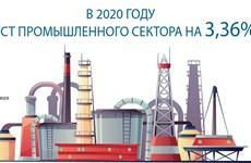 В 2020 году рост промышленного сектора на 3,36%