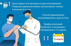 Информация о вакцине AstraZeneca от COVID-19