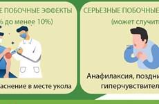Побочные эффекты вакцины от COVID-19 AstraZeneca