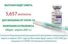 Вьетнам будет иметь 5,657 миллиона доз вакцины от COVID-19 компании AstraZeneca
