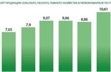 Экспорт продукции сельского, лесного, рыбного хозяйства увеличился на 20% в первом квартале 2021 года
