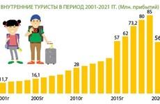 Отечественный туристы – потенциальный и долгосрочный рынок