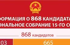 Информация о 868 кандидатах в Национальное собрание 15 созыва