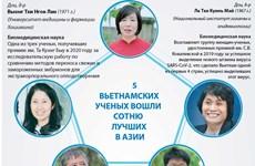 5 вьетнамских ученых вошли в сотню лучших в Азии