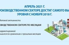 Апрель 2021 г. PMI в производственном секторе достиг самого высокого уровня с ноября 2018 года