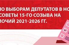 Статистика по выборам депутатов в НС и Народные советы всех уровней на срок полномочий 2021-2026 гг.