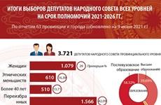 Итоги выборов депутатов Народного Совета всех уровней на срок полномочий 2021-2026 гг.