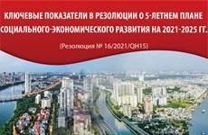 Ключевые показатели в Резолюции о 5-летнем плане социально-экономического развития на 2021-2025 гг.