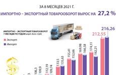 За 8 месяцев 2021 года импортно – экспортный товарооборот вырос на 27,2%
