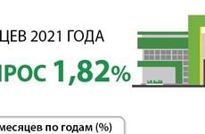 Средний ИПЦ за 9 месяцев 2021 года вырос 1,82%