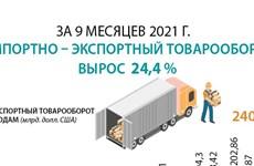За 9 месяцев 2021 года импортно – экспортный товарооборот вырос на 24,4%