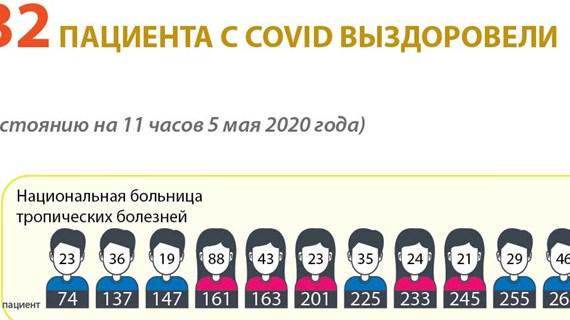 232 пациента с COVID выздоровели