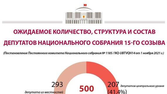 Ожидаемое количество, структура и состав депутатов Национального собрания 15-го созыва