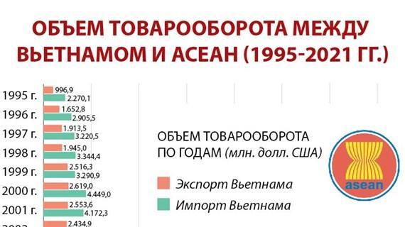 Объем товарооборота между вьетнамом и АСЕАН (1995-2021 гг.)