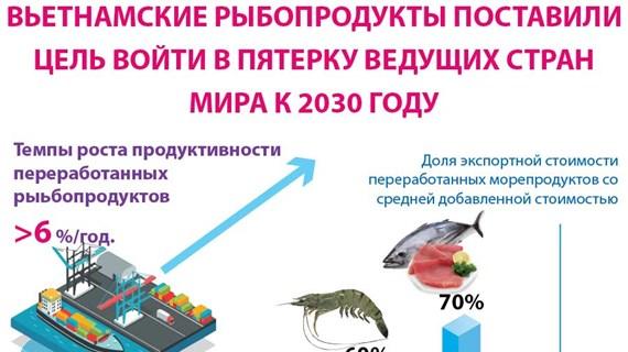 Вьетнамские рыбопродукты поставили цель войти в пятерку ведущих стран мира к 2030 году.