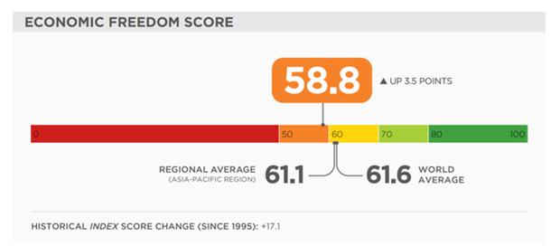 Вьетнам поднялся на 23 места по индексу экономическои свободы hinh anh 1