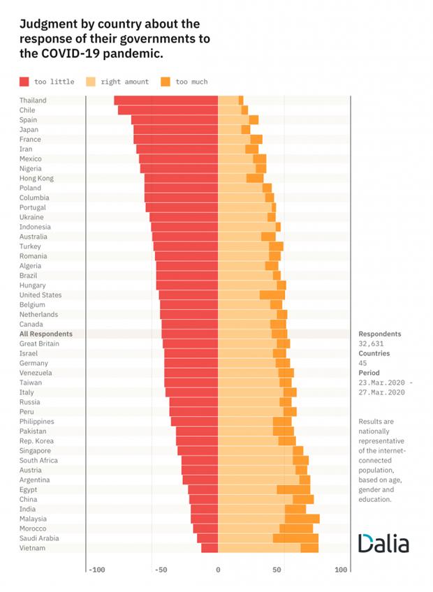 Опрос Германии: поддержка народом правительства на самом высоком уровне в мире hinh anh 1