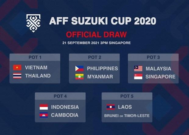 Вьетнам вошел впервую группу посева Кубка AFF 2020 hinh anh 1