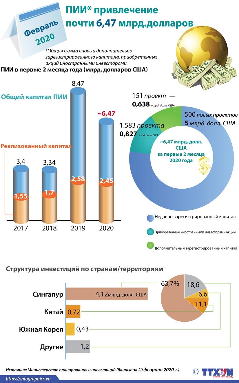 Привлечение ПИИ достигает почти 6,47 млрд долларов hinh anh 1