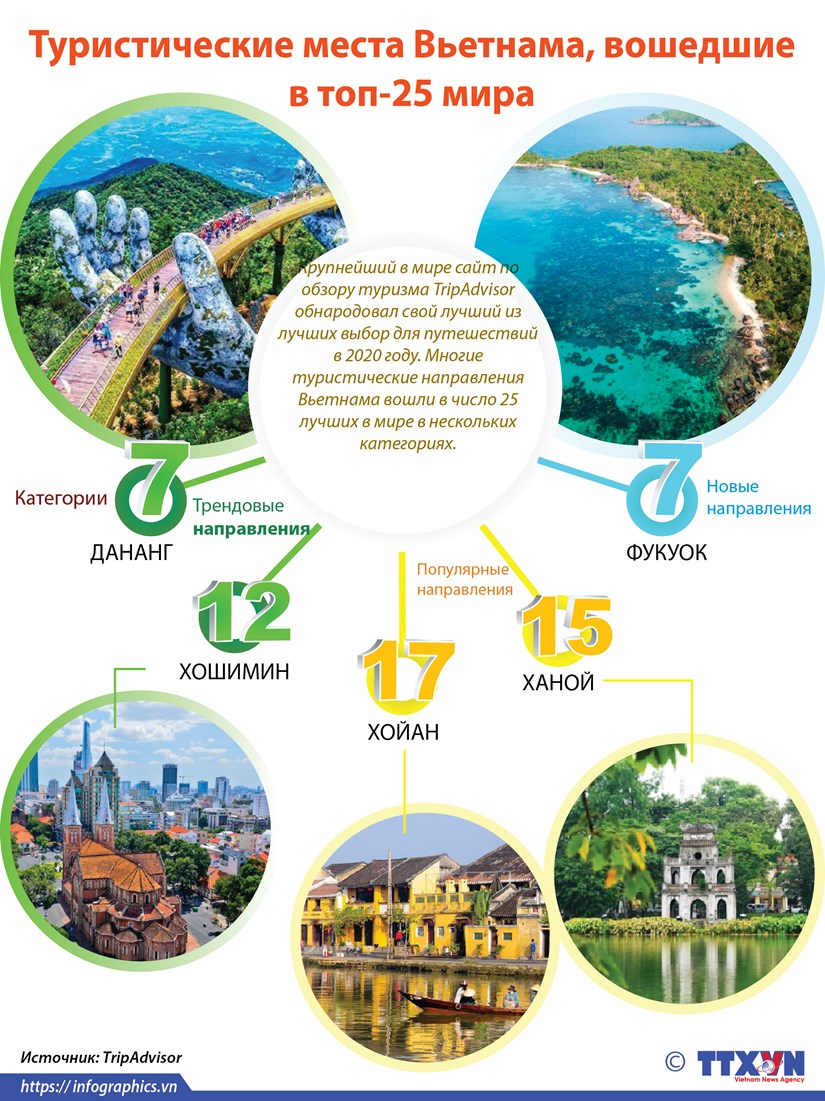 Туристические места Вьетнама, вошедшие в топ-25 мира hinh anh 1