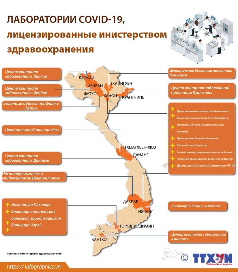 ЛАБОРАТОРИИ COVID-19, лицензированные Министерством здравоохранения hinh anh 1