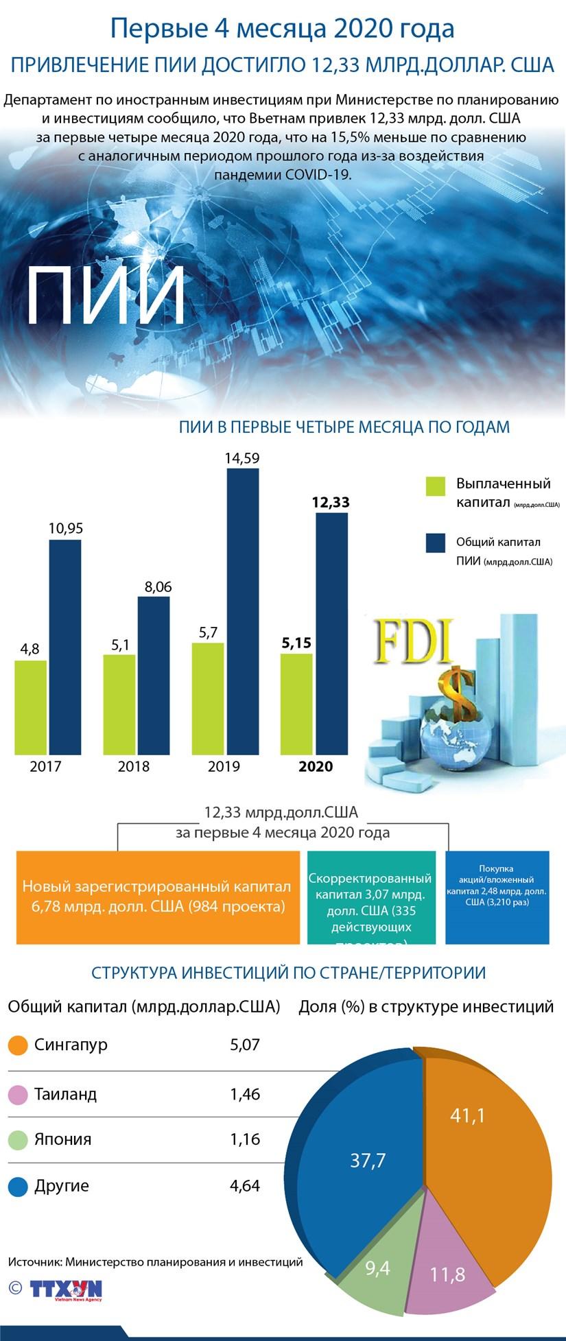 Первые 4 месяца 2020 года: привлечение ПИИ достигло 12,33 млрд. долларов США hinh anh 1