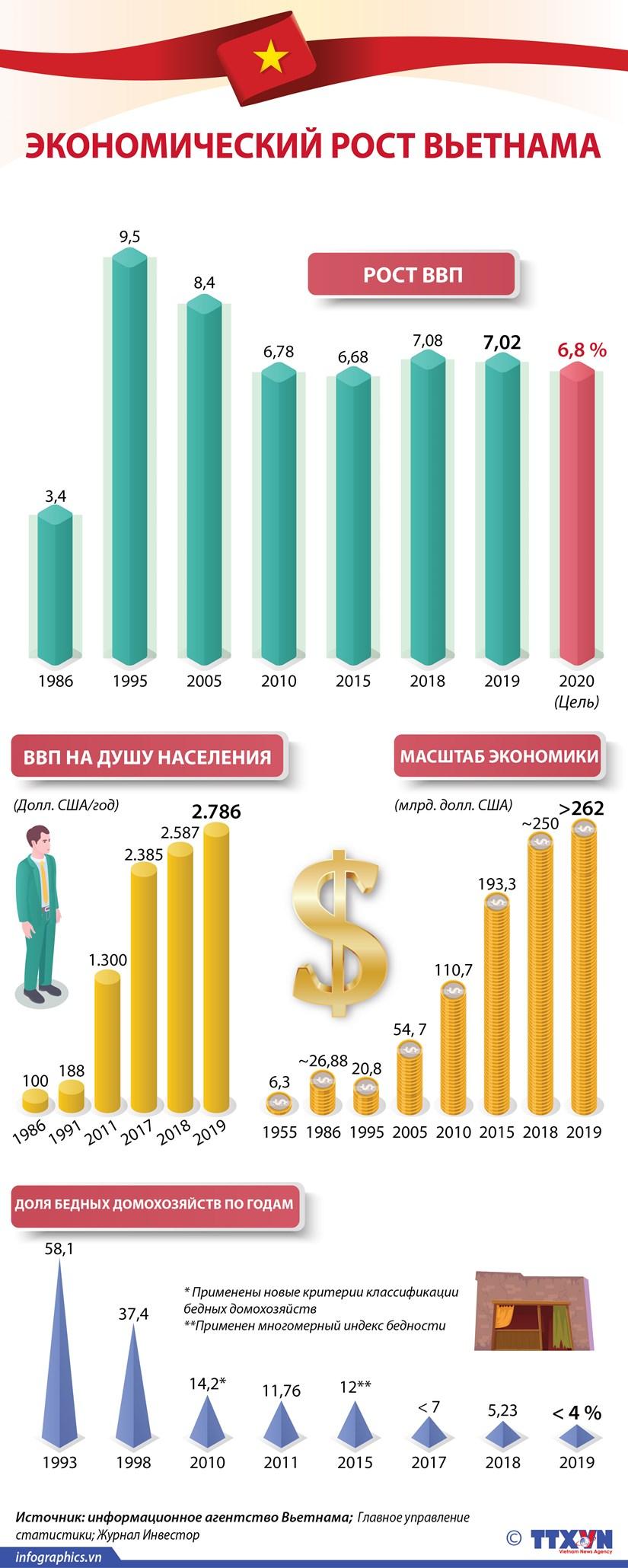 Экономическии рост Вьетнама на протяжении нескольких лет hinh anh 1