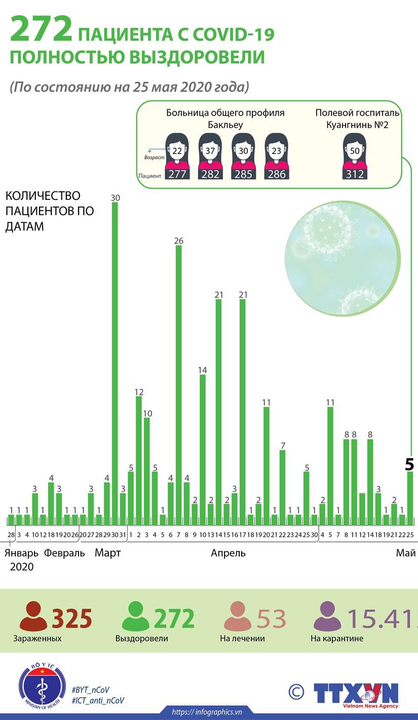 272 пациента с COVID-19 полностью выздоровели hinh anh 1