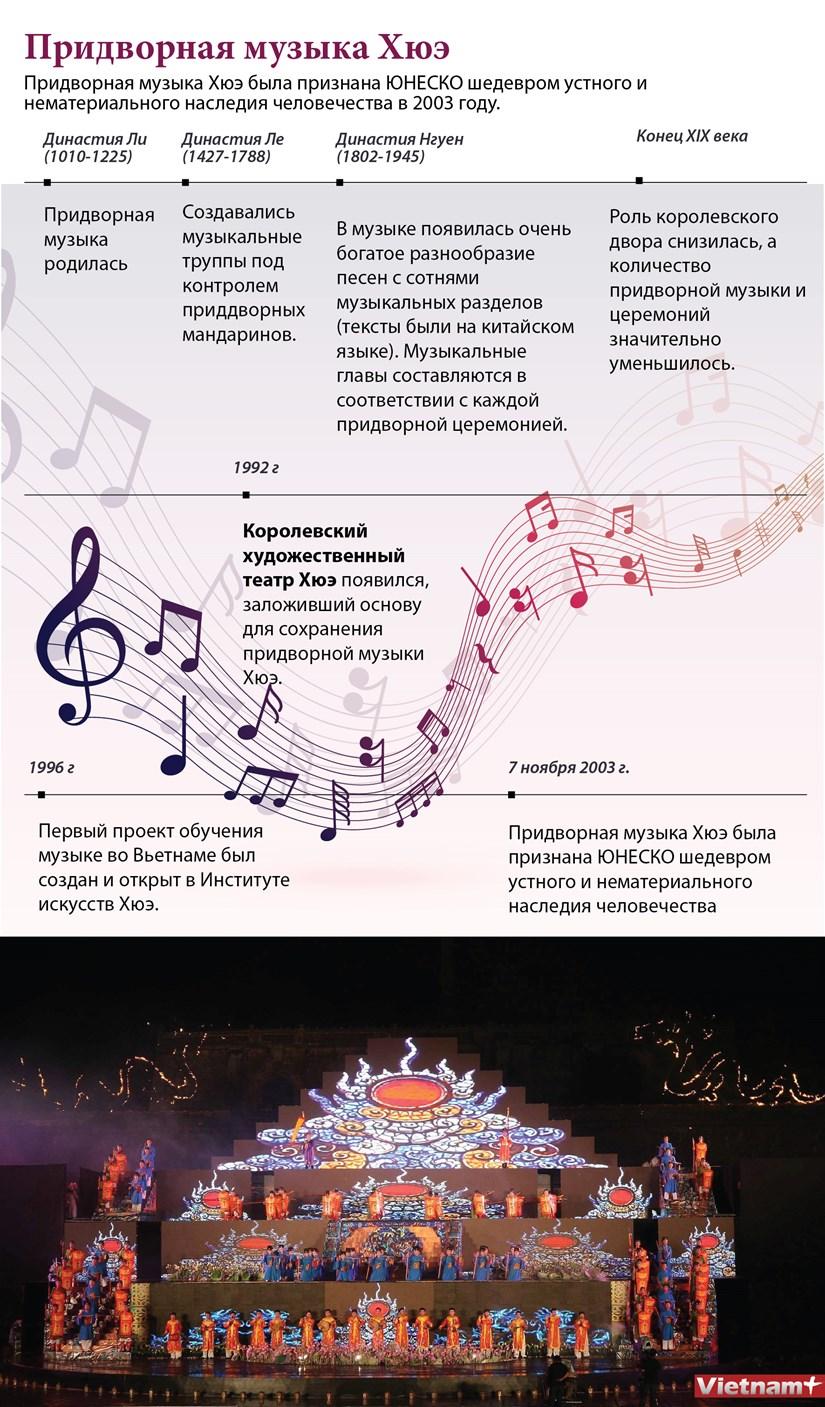 Придворная музыка Хюэ hinh anh 1