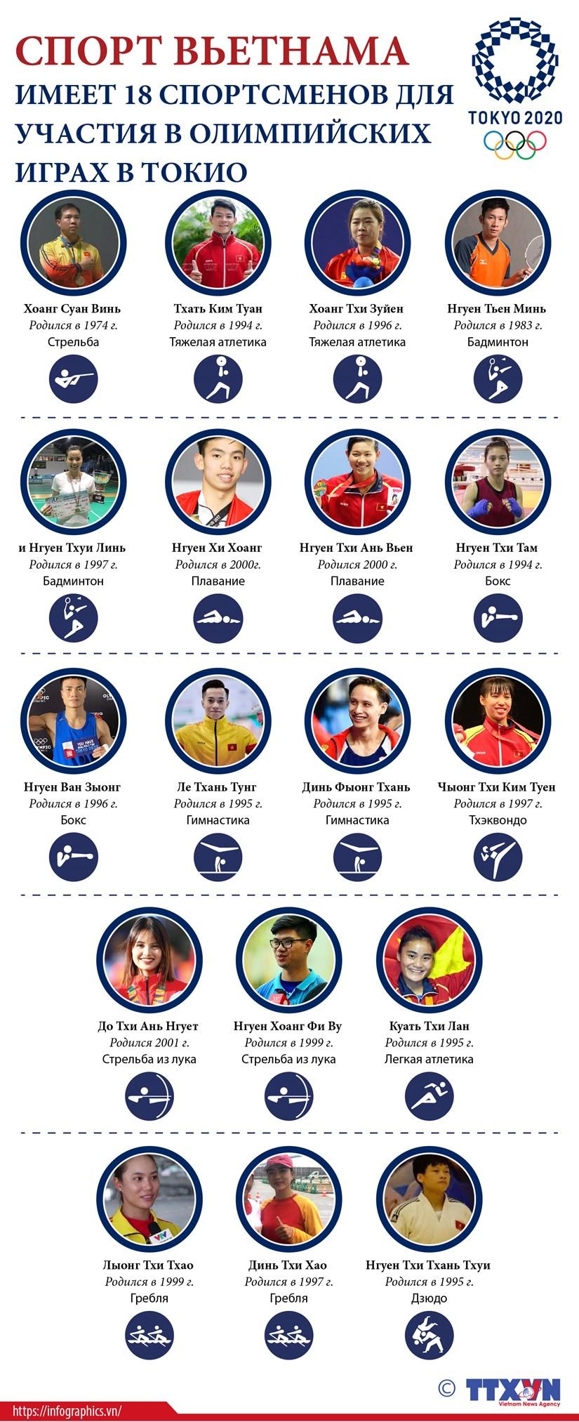 Спорт Вьетнама меет 14 спортсменов для участия в Олимпииских играх в Токио. hinh anh 1