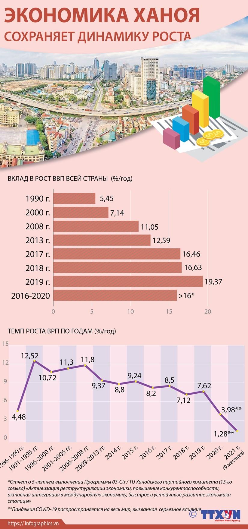 Экономика Ханоя сохраняет динамику роста hinh anh 1